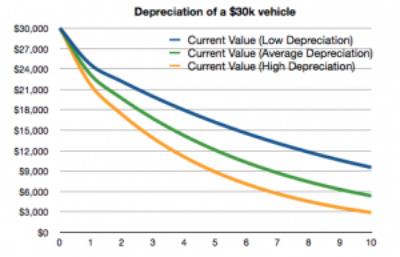 Car Values Used Car Values Used Car Price